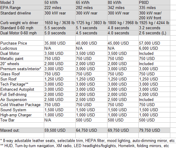teslamodel3spec-assumption